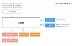 """面对苹果 """"蓄谋已久""""的健康生态,国内智能手机企业如何布局未来?"""